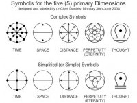 Symbols - Five Primary Dimensions | Inks. | Pinterest | A concept, Distance and Travel